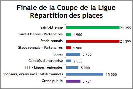 Finale 5734 places ont t mises en vente pour le grand - Vente billet finale coupe de la ligue ...